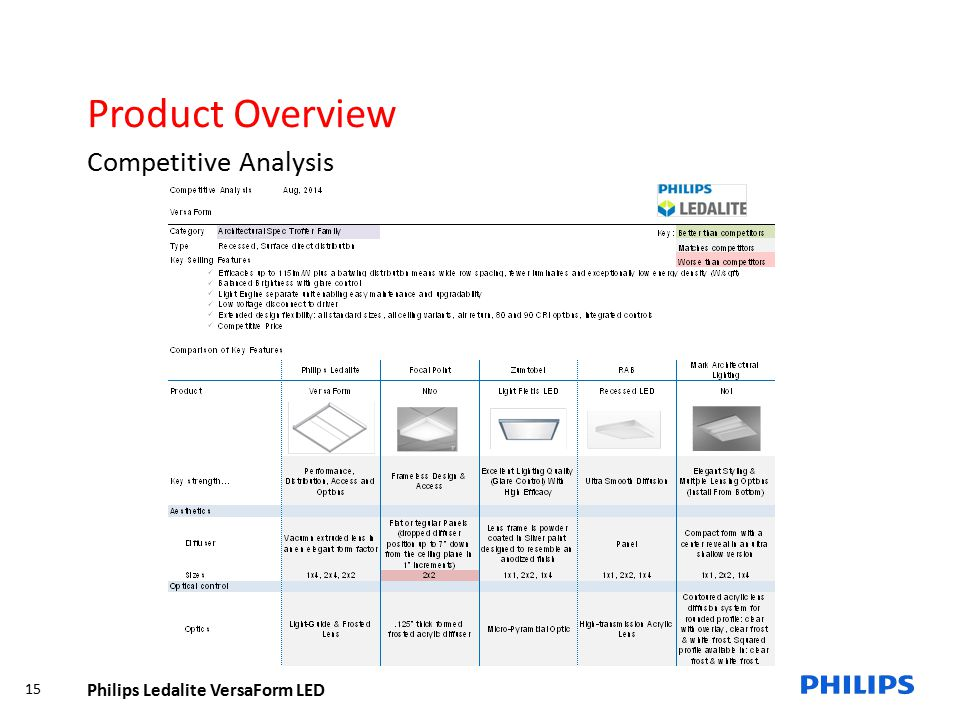 Product Overview Competitive Analysis