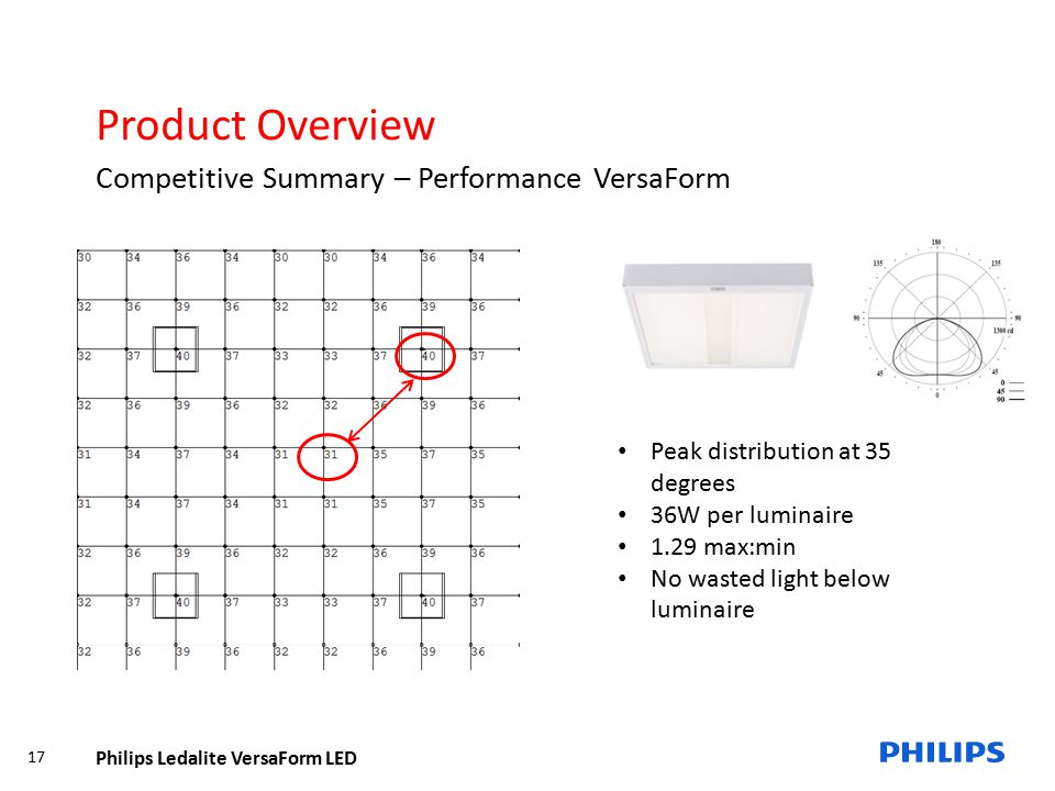 Product Overview Competitive Summary – Performance VersaForm