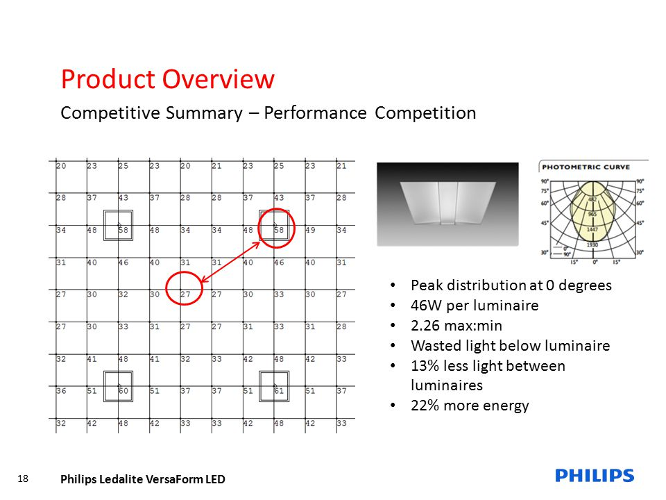 Product Overview Competitive Summary – Performance Competition