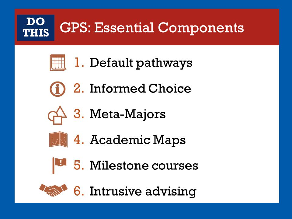 GPS: Essential Components