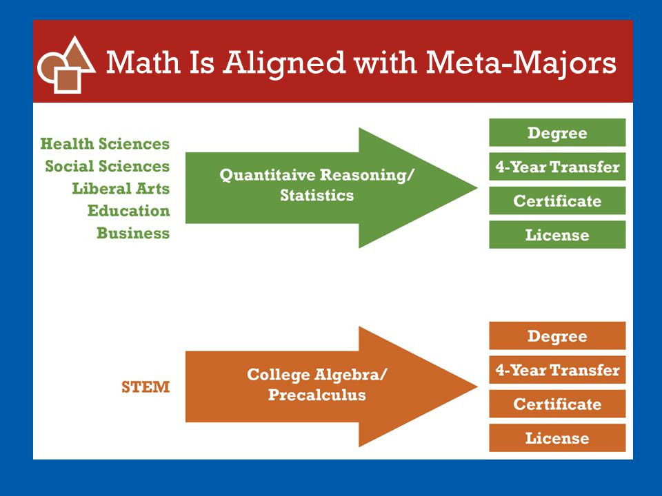 Math Is Aligned with Meta-Majors