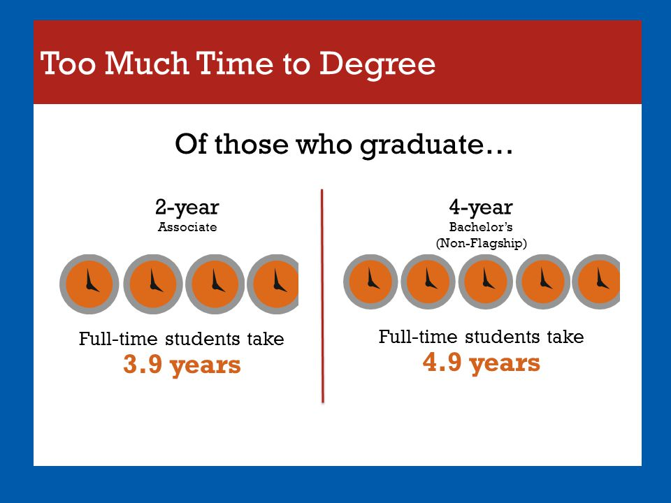Too Much Time to Degree Of those who graduate…