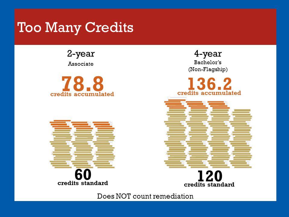 78.8 credits accumulated 136.2 credits accumulated 60 credits standard