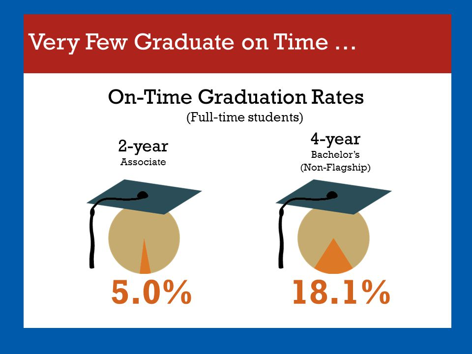 Very Few Graduate on Time …