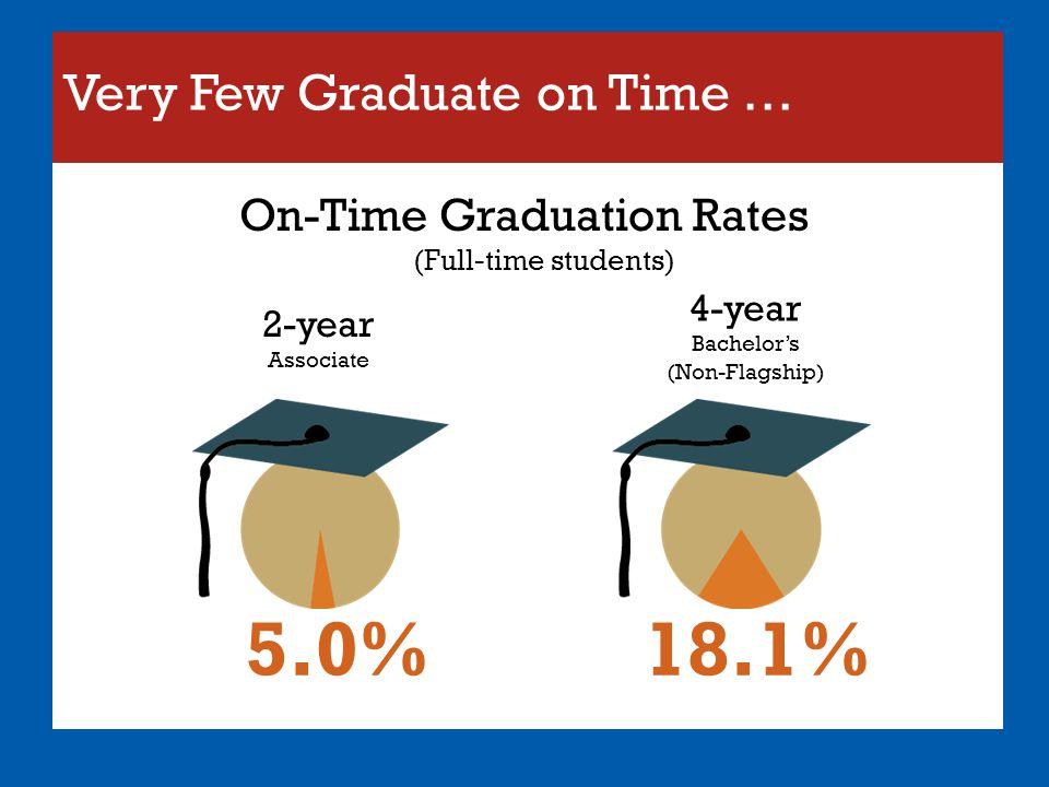 Very Few Graduate on Time …