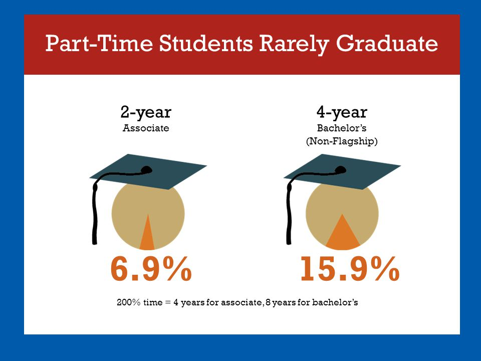 Part-Time Students Rarely Graduate