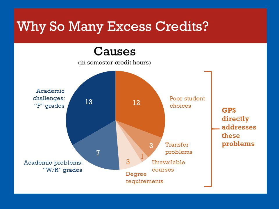 Why So Many Excess Credits