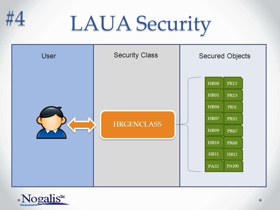 #4 LAUA Security User Security Class Secured Objects HRGENCLASS HR00