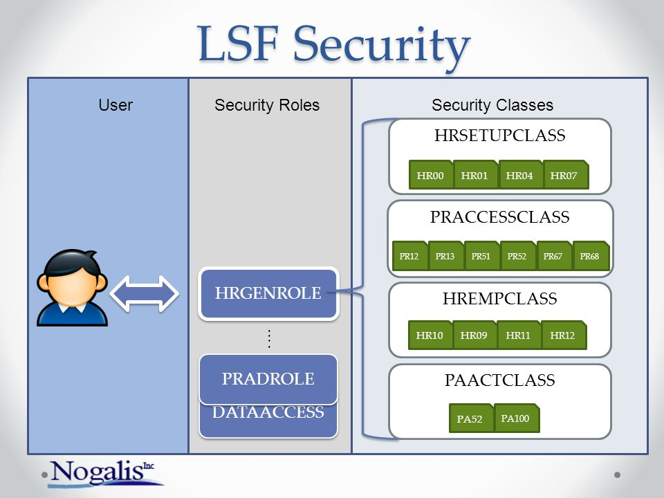 LSF Security User Security Roles Security Classes HRSETUPCLASS