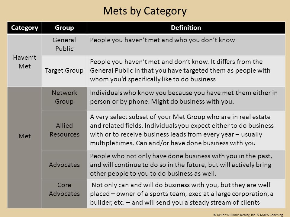 Mets by Category Category Group Definition Haven't Met General Public