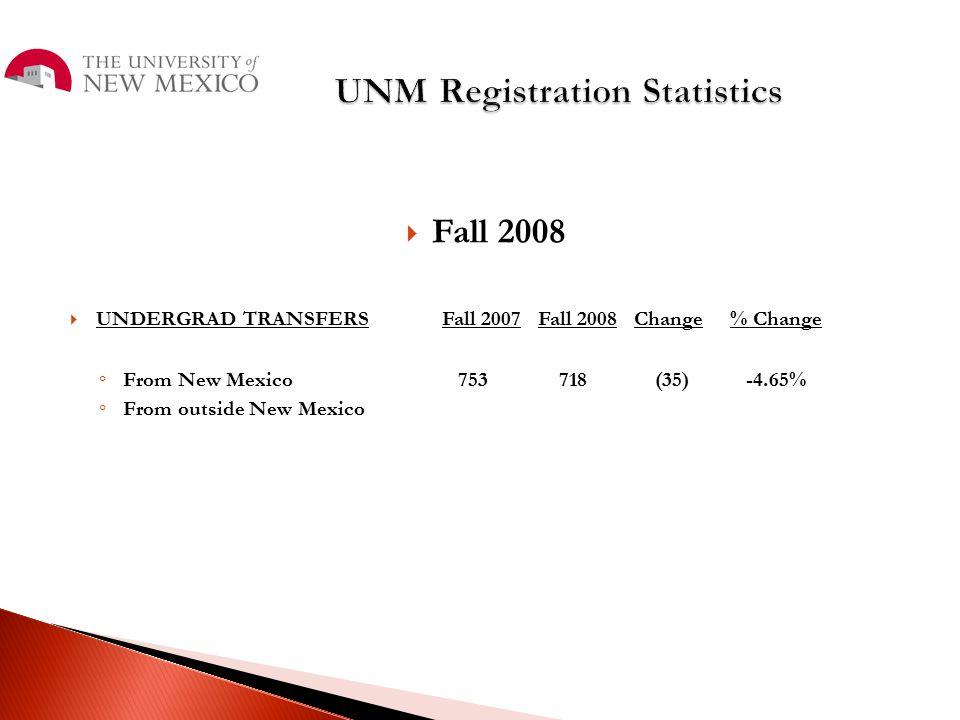 UNM Registration Statistics