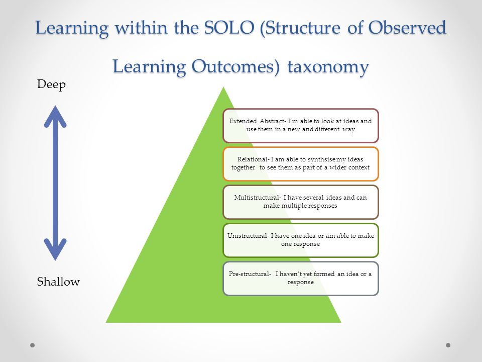 Learning within the SOLO (Structure of Observed Learning Outcomes) taxonomy