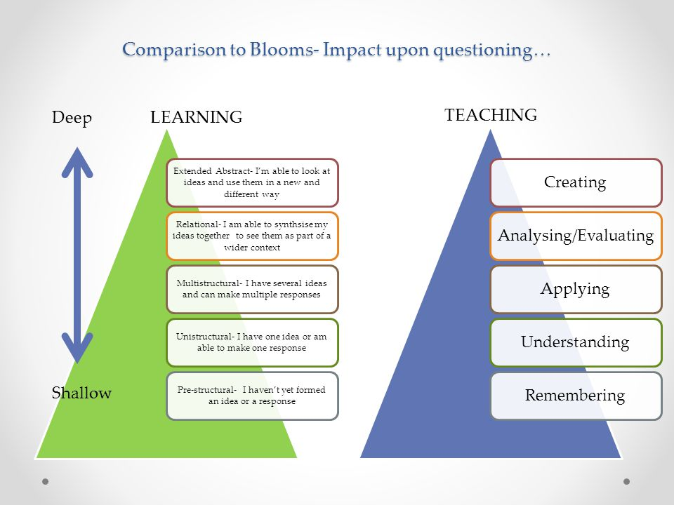 Comparison to Blooms- Impact upon questioning…