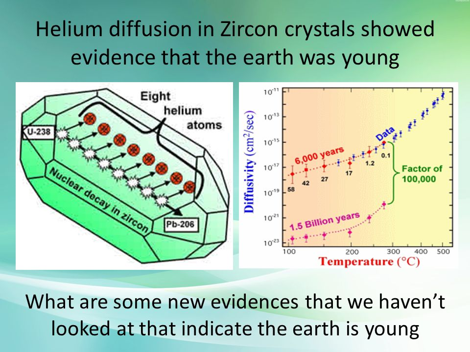 Helium diffusion in Zircon crystals showed evidence that the earth was young
