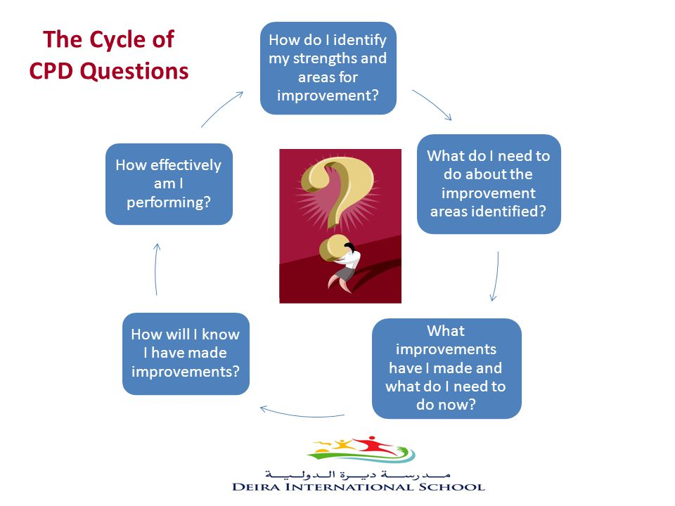The Cycle of CPD Questions