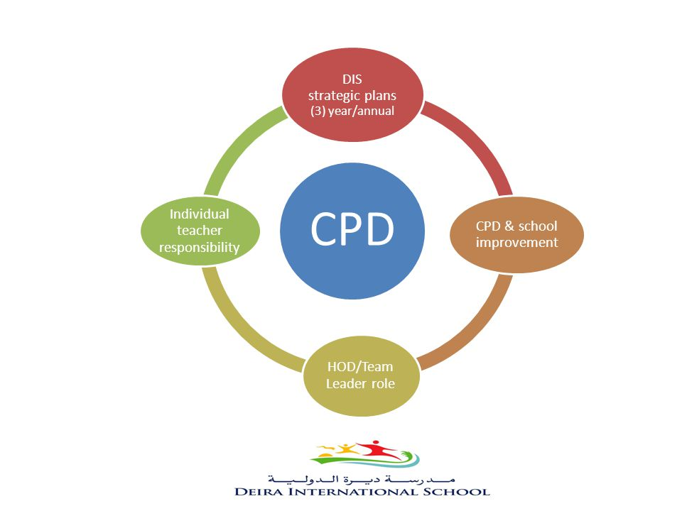 CPD DIS strategic plans (3) year/annual