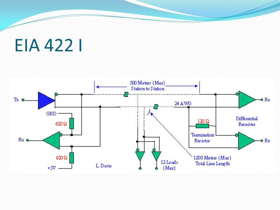EIA 422 I