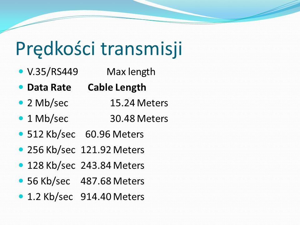 Prędkości transmisji V.35/RS449 Max length Data Rate Cable Length