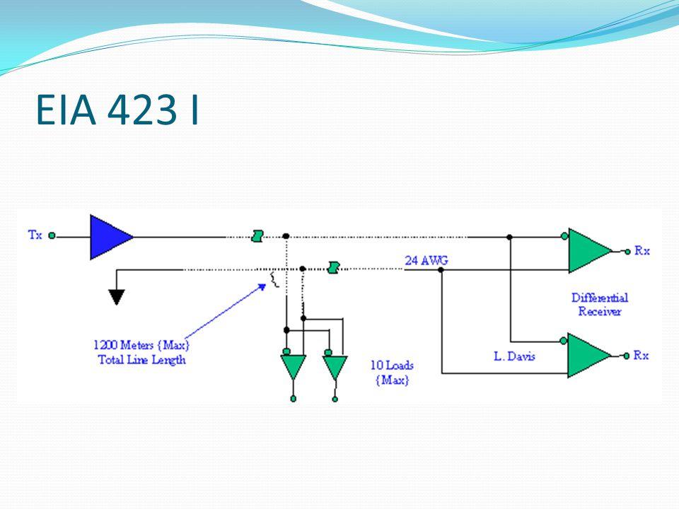 EIA 423 I