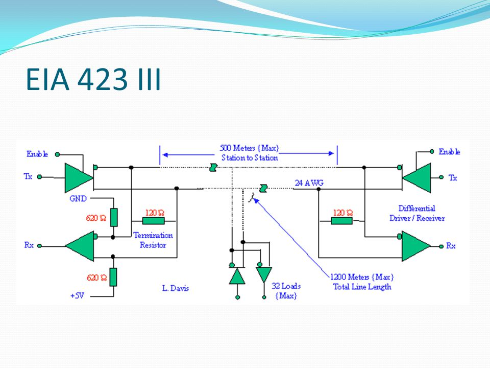 EIA 423 III