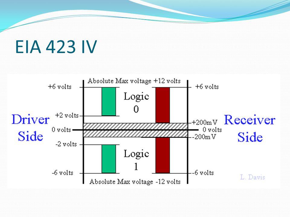 EIA 423 IV
