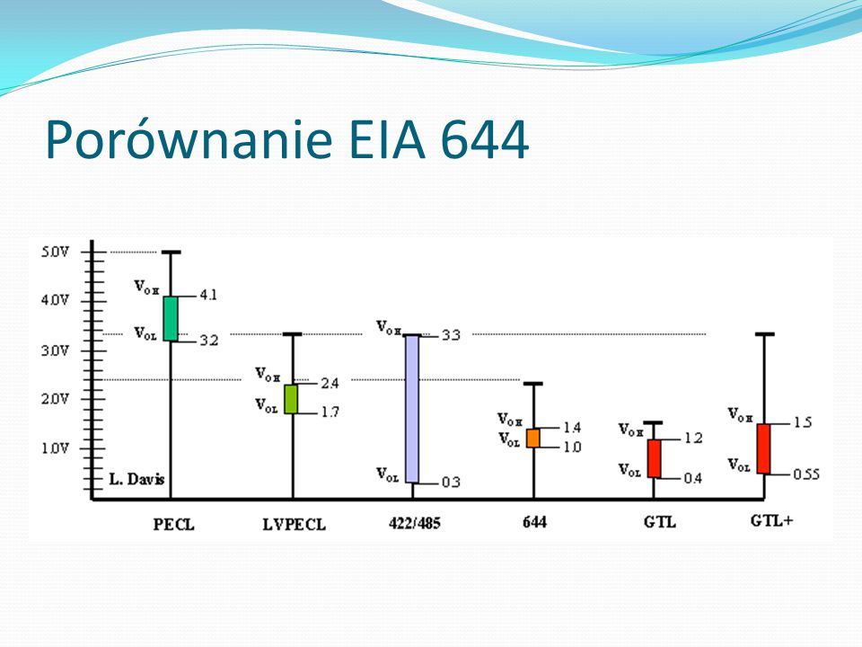 Porównanie EIA 644