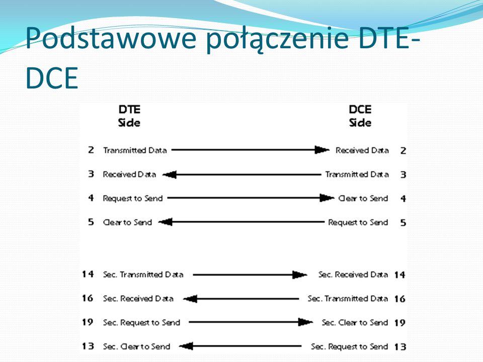Podstawowe połączenie DTE-DCE