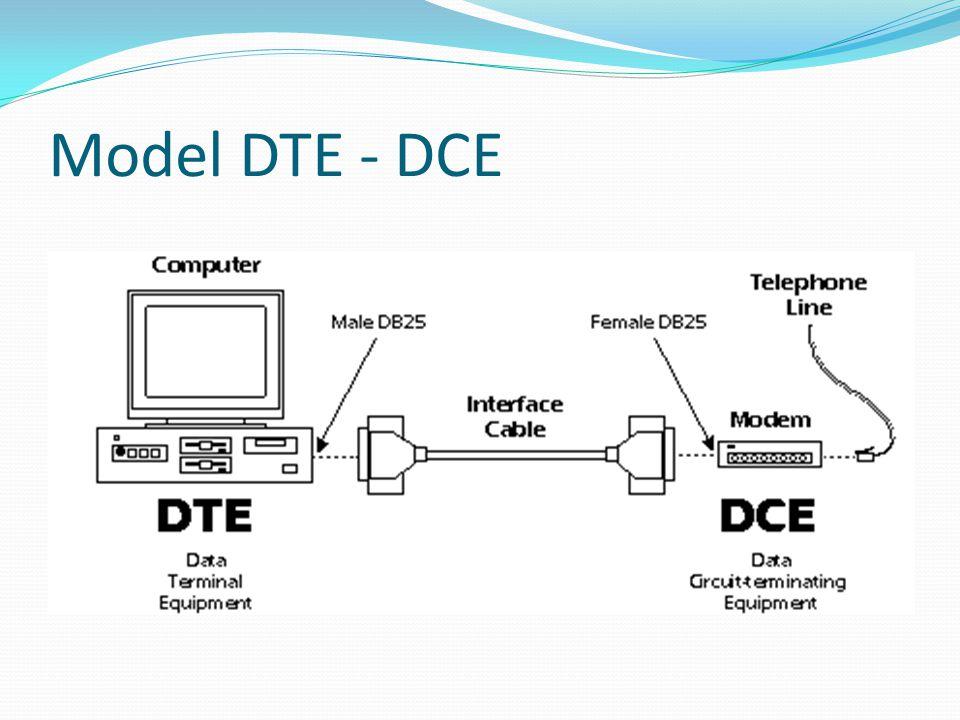 Model DTE - DCE