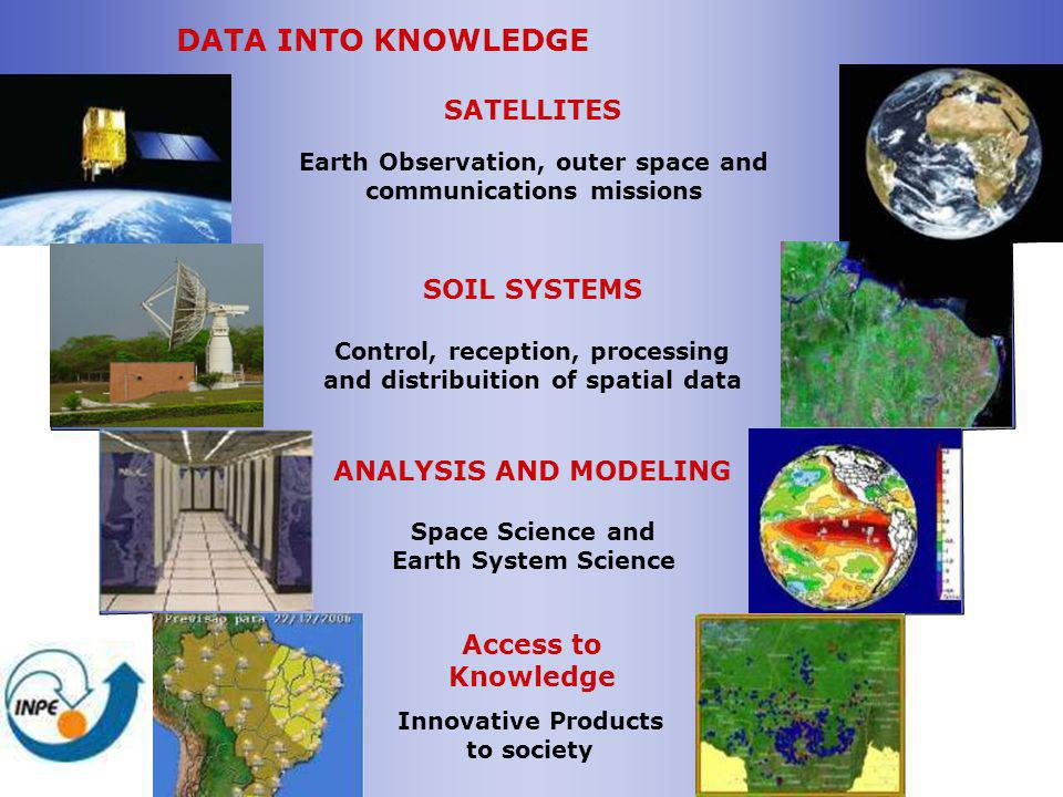 DATA INTO KNOWLEDGE SATELLITES SOIL SYSTEMS ANALYSIS AND MODELING