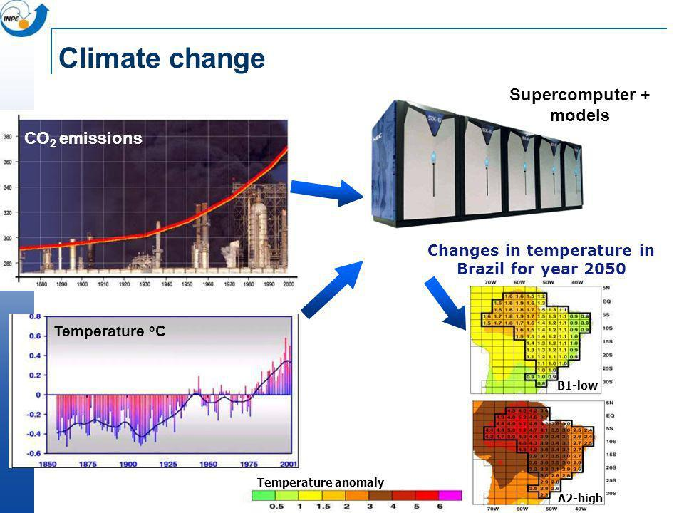 Changes in temperature in Brazil for year 2050