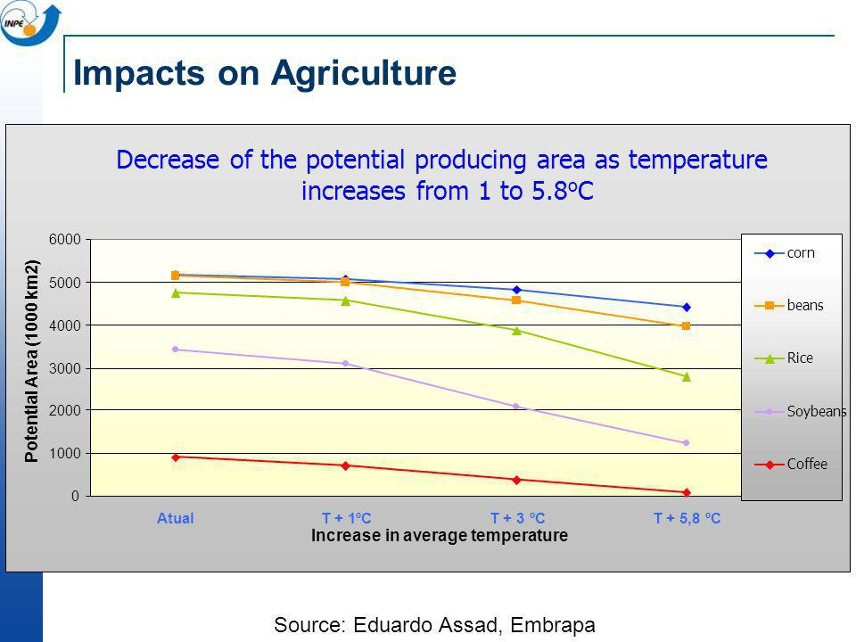 Impacts on Agriculture