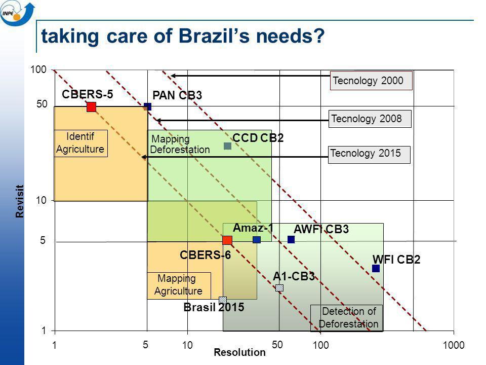 taking care of Brazil's needs