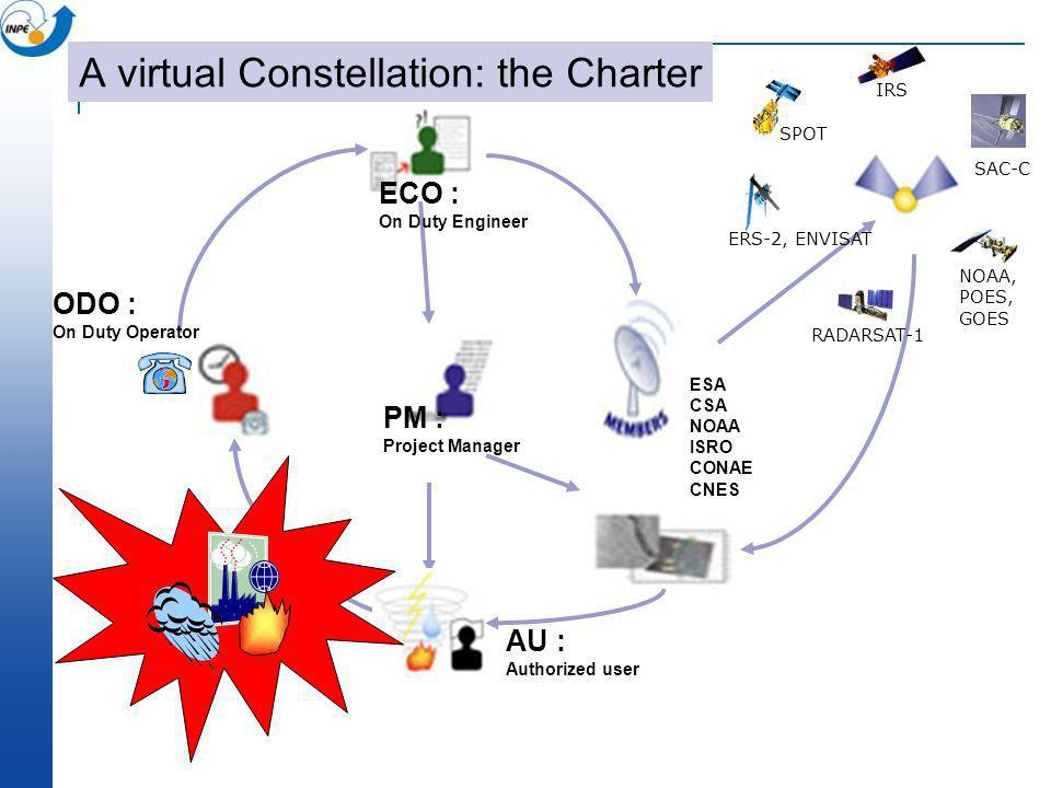 A virtual Constellation: the Charter
