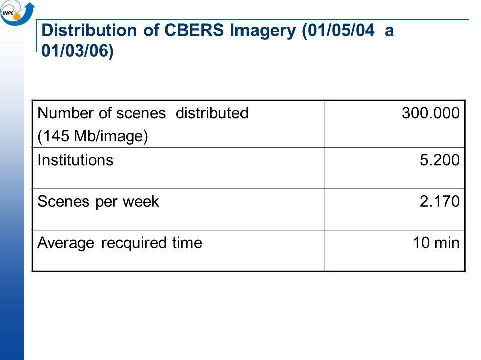 Distribution of CBERS Imagery (01/05/04 a 01/03/06)