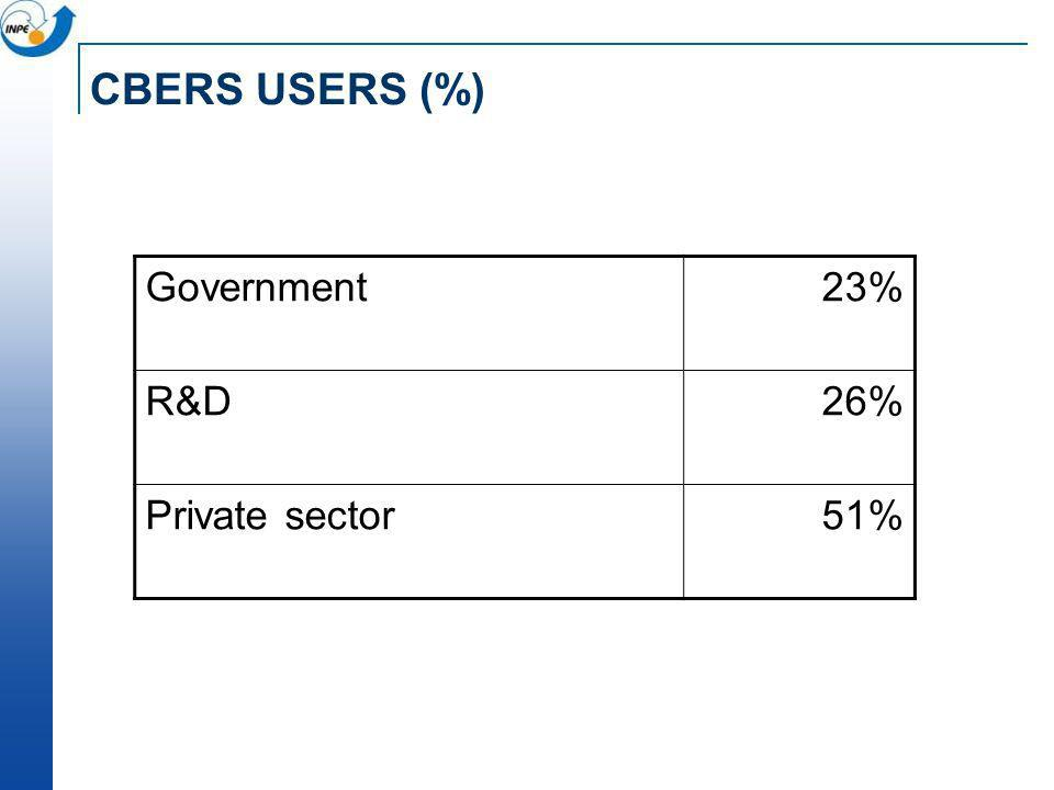 CBERS USERS (%) Government 23% R&D 26% Private sector 51%