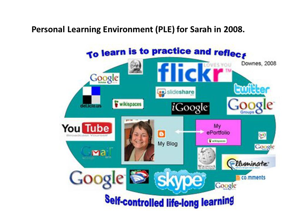 Personal Learning Environment (PLE) for Sarah in 2008.
