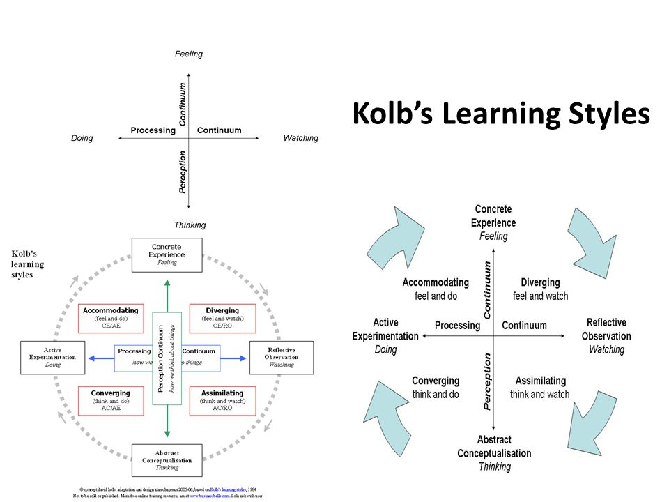 Kolb's Learning Styles