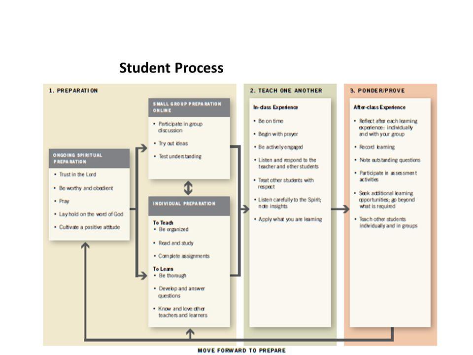 Student Process