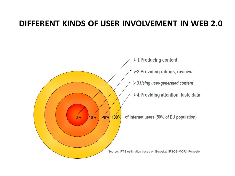 DIFFERENT KINDS OF USER INVOLVEMENT IN WEB 2.0