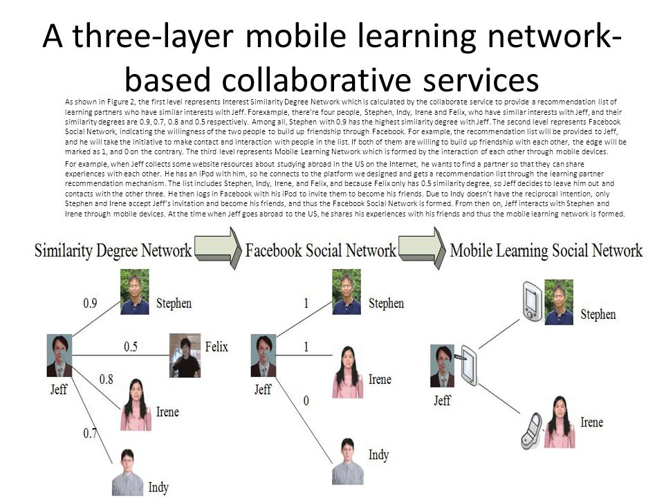 A three-layer mobile learning network-based collaborative services