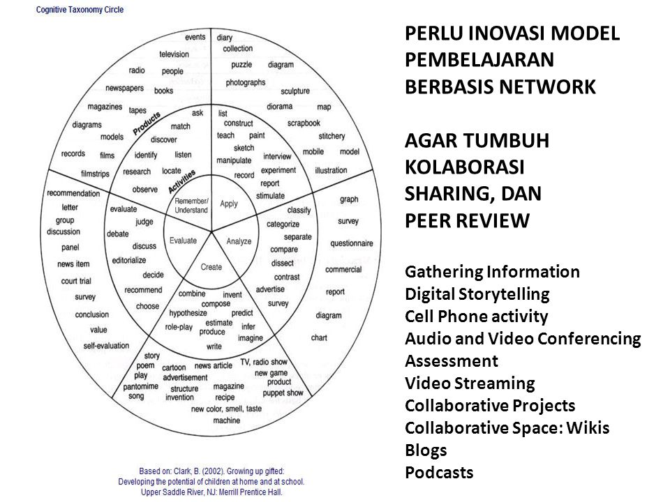 PERLU INOVASI MODEL PEMBELAJARAN BERBASIS NETWORK