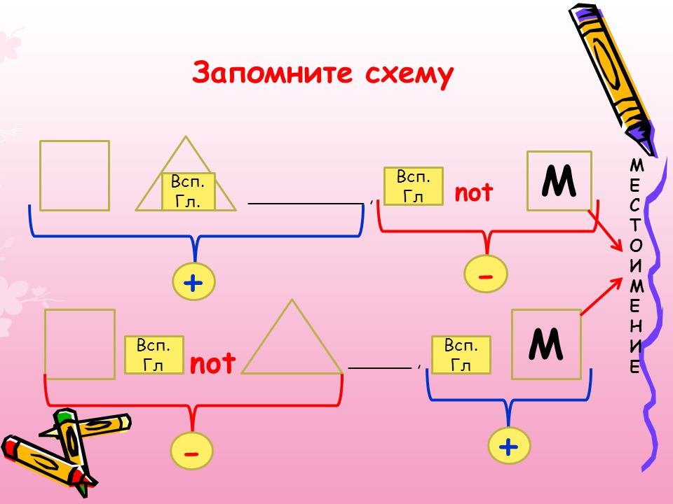 - + + - M M Запомните схему not not М Е С Т О И Н Всп. Гл Всп. Гл.