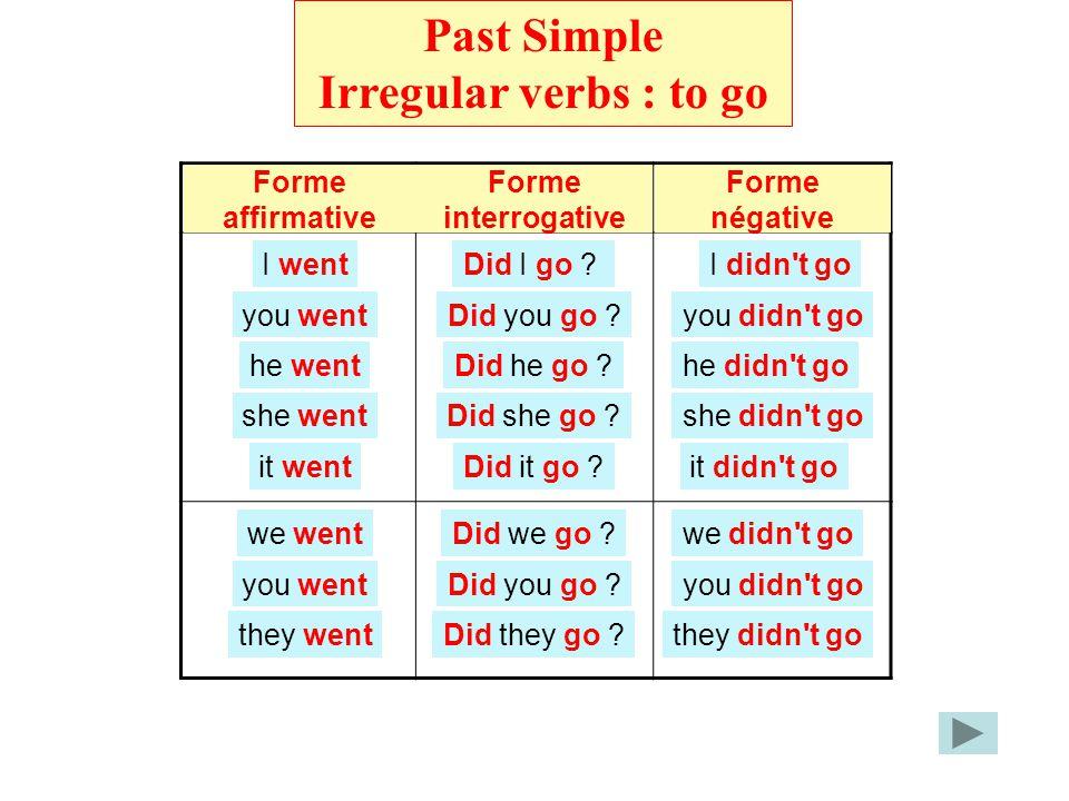 Irregular verbs Past Simple Irregular verbs : to go Forme affirmative