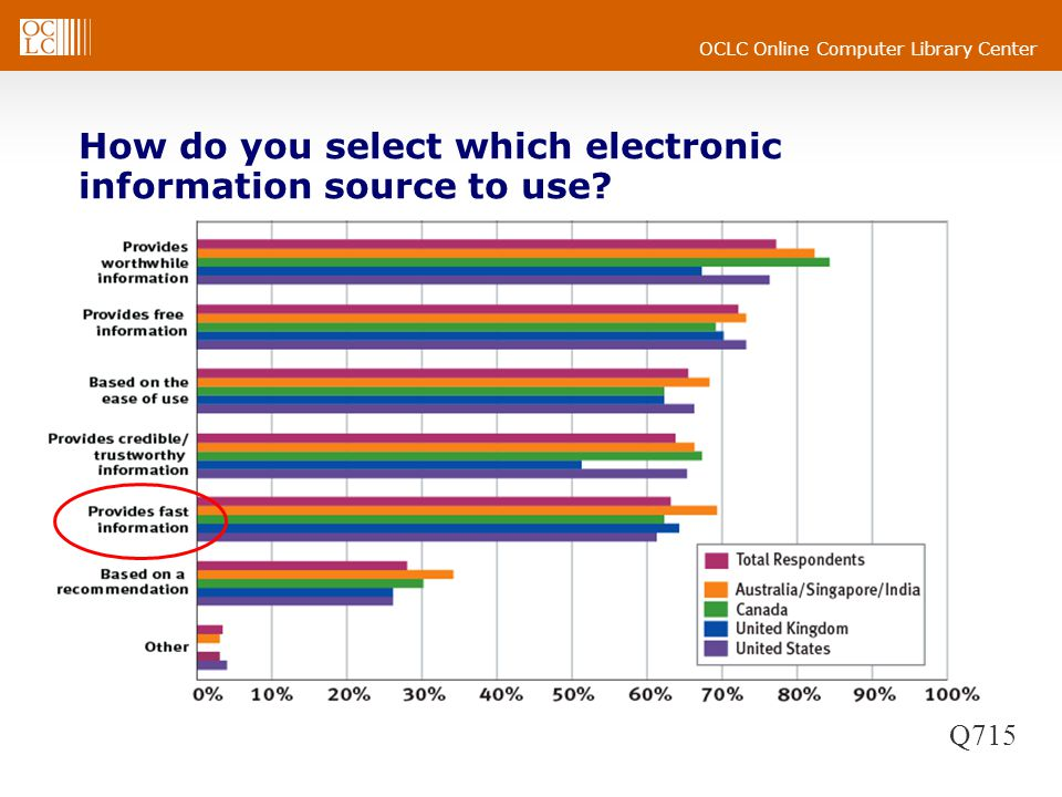 How do you select which electronic information source to use