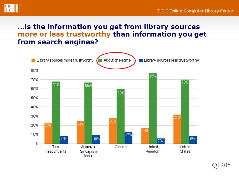 …is the information you get from library sources more or less trustworthy than information you get from search engines