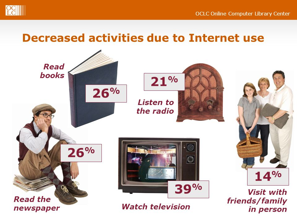 Decreased activities due to Internet use