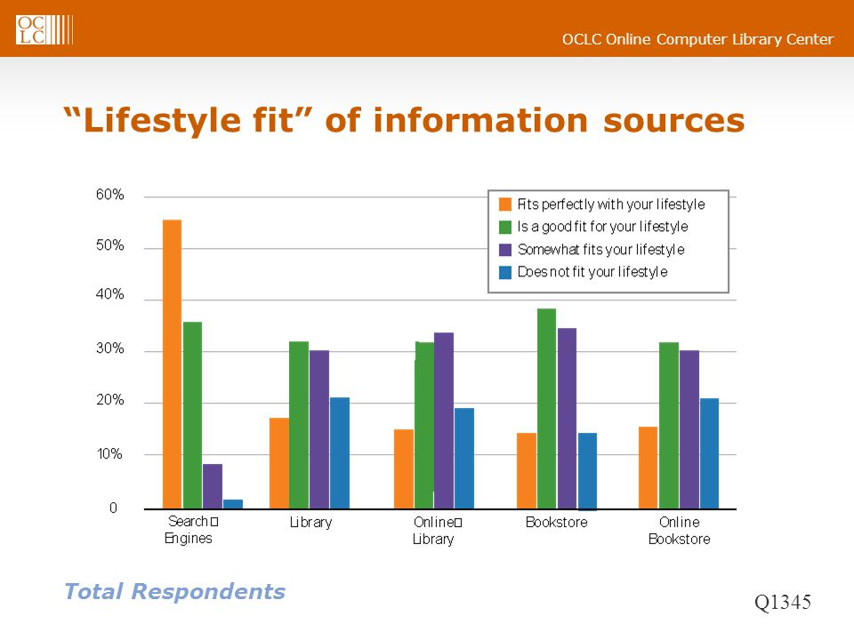 Lifestyle fit of information sources