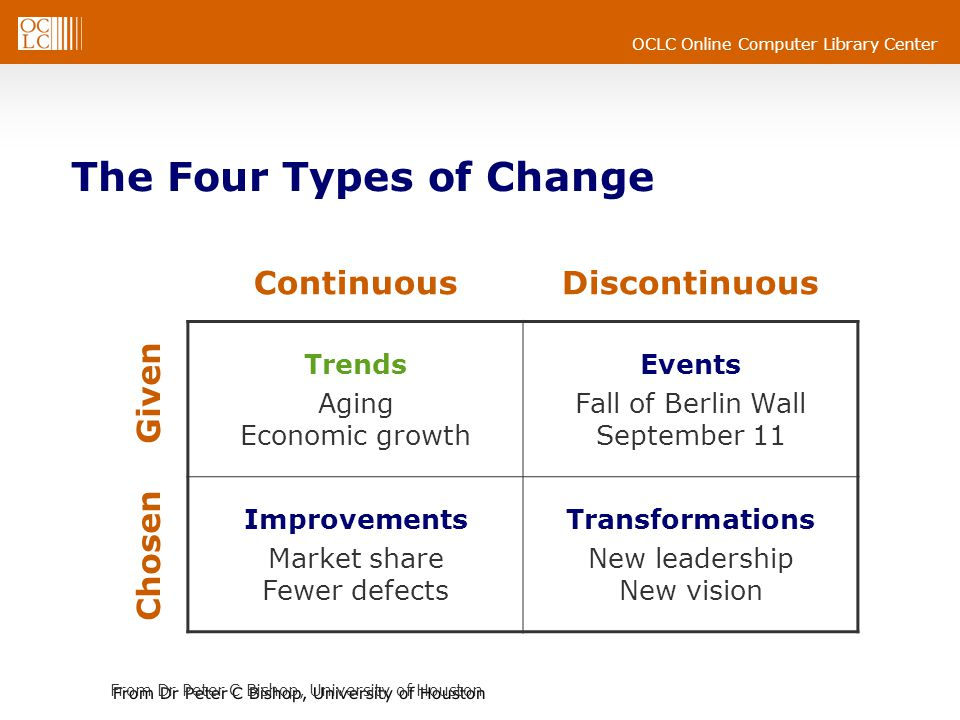 The Four Types of Change