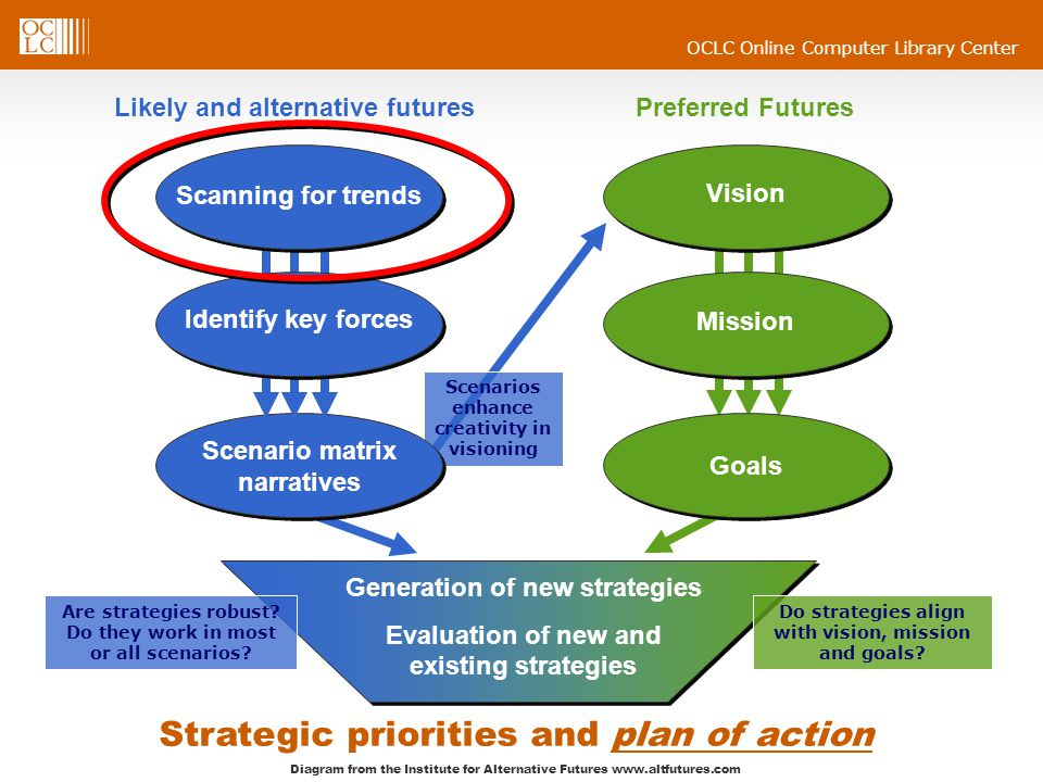 Strategic priorities and plan of action