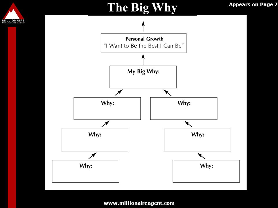 The Big Why Appears on Page 77 Appears on Page 77